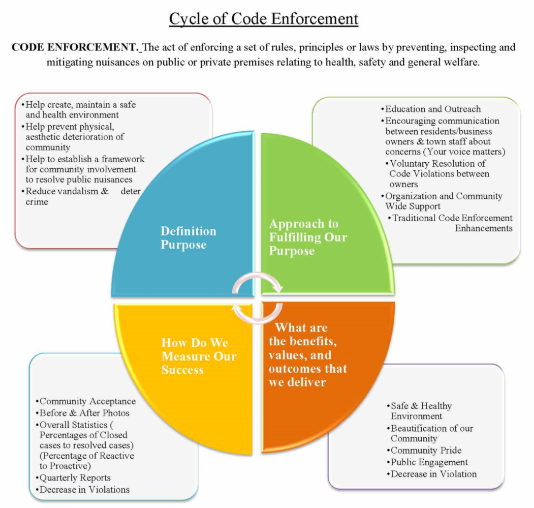 Code Enforcement Cycle